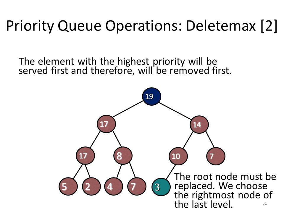Priority Queue Operations: Deletemax [2]